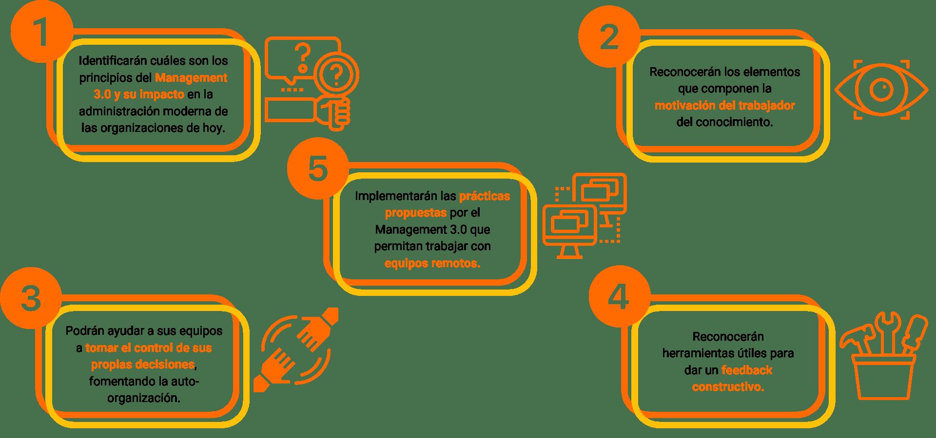 Conocimientos AgileWise